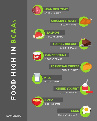 chart of whole foods that are high in Branch chain amino acids